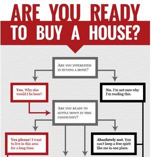 Should I Rent Or Should I Buy Infographic